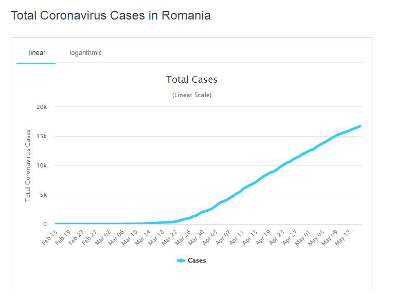 Romania, numar de cazuri de Covid-19