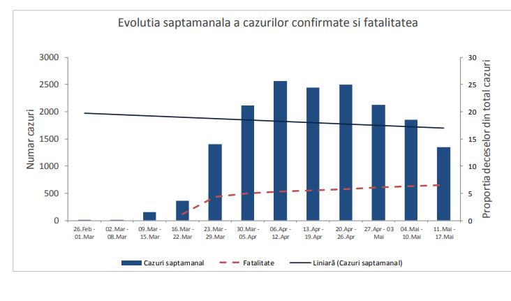 Raport INSP: 90.5% din decesele înregistrate la persoane infectate cu noul coronavirus aveau comorbidități asociate
